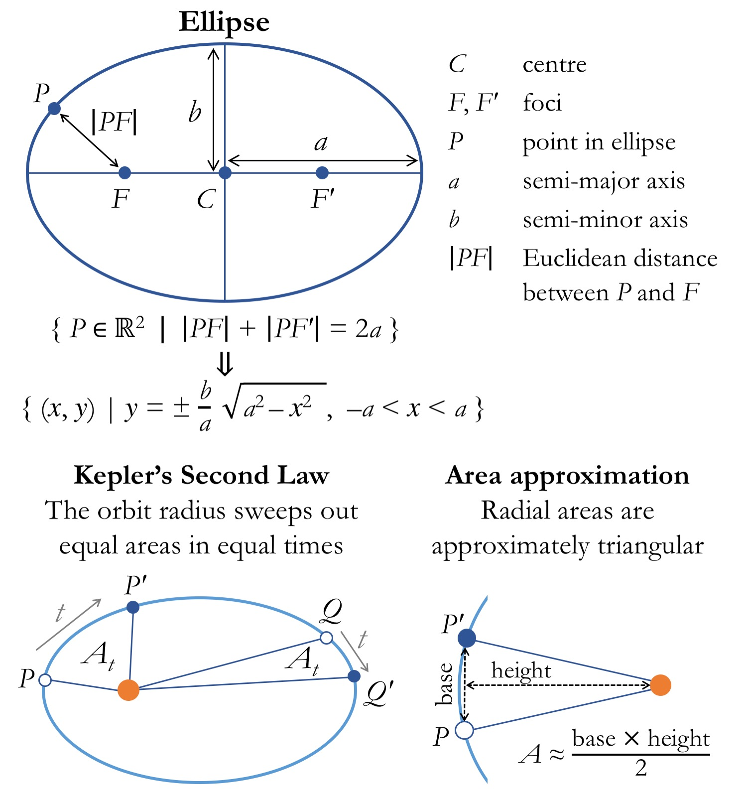 Simulating orbital motions from Kepler's laws – in silico