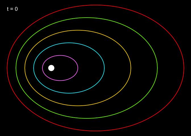 Simulating orbital motions from Kepler's laws – in silico – Naïve
